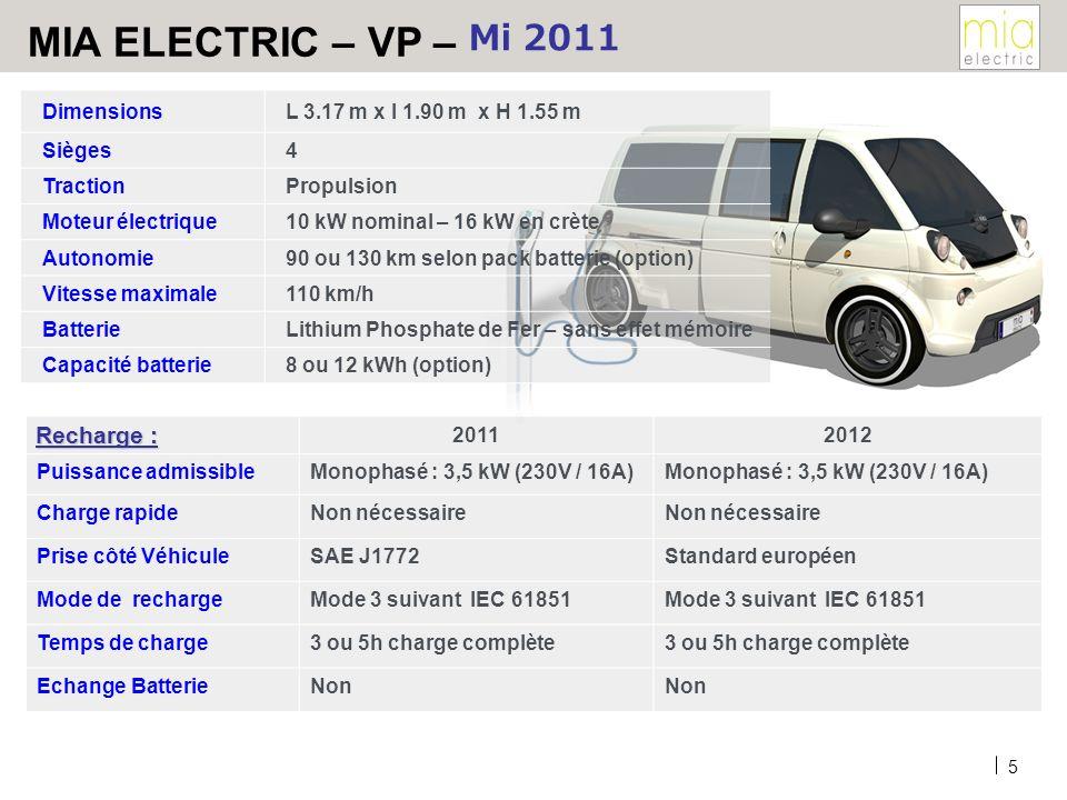 5 MIA ELECTRIC – VP – Mi 2011 DimensionsL 3.17 m x l 1.90 m x H 1.55 m Sièges4 TractionPropulsion Moteur électrique10 kW nominal – 16 kW en crète Autonomie90 ou 130 km selon pack batterie (option) Vitesse maximale110 km/h BatterieLithium Phosphate de Fer – sans effet mémoire Capacité batterie8 ou 12 kWh (option) 20112012 Puissance admissibleMonophasé : 3,5 kW (230V / 16A) Charge rapideNon nécessaire Prise côté VéhiculeSAE J1772Standard européen Mode de rechargeMode 3 suivant IEC 61851 Temps de charge3 ou 5h charge complète Echange BatterieNon Recharge :