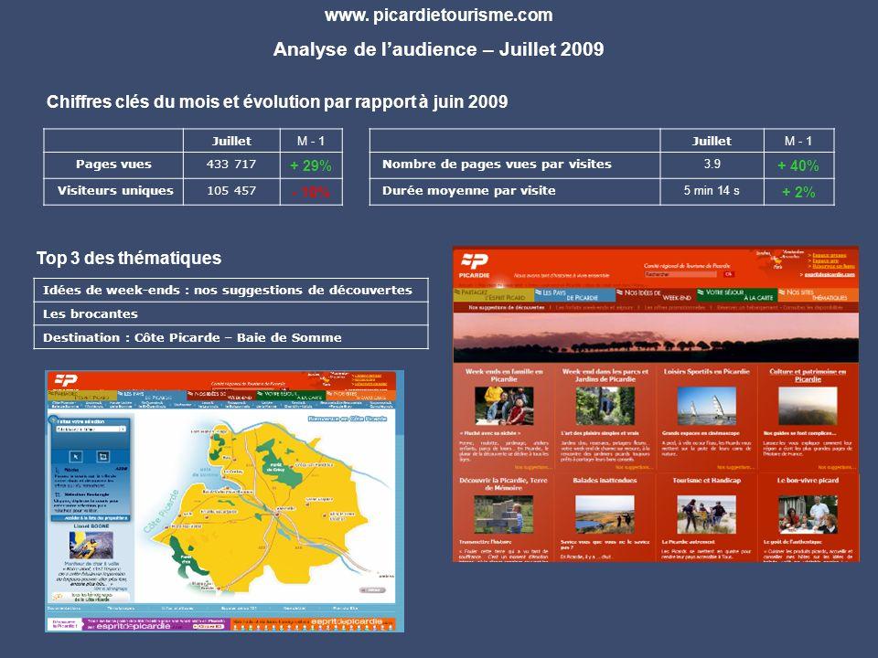 Juillet M - 1 Pages vues433 717 + 29% Visiteurs uniques105 457 - 10% www. picardietourisme.com Analyse de laudience – Juillet 2009 Chiffres clés du mo