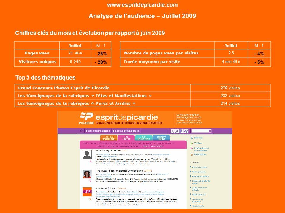 Juillet M - 1 Pages vues21 464 - 25% Visiteurs uniques8 240 - 20% www.espritdepicardie.com Analyse de laudience – Juillet 2009 Chiffres clés du mois e