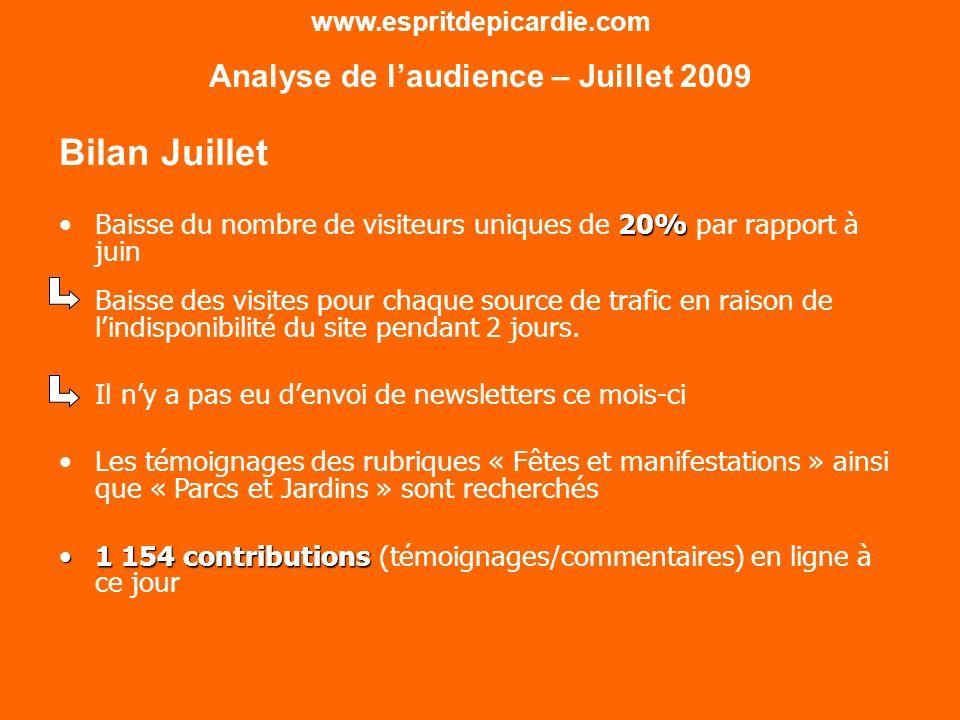 www.espritdepicardie.com Analyse de laudience – Juillet 2009 Bilan Juillet 20%Baisse du nombre de visiteurs uniques de 20% par rapport à juin Baisse des visites pour chaque source de trafic en raison de lindisponibilité du site pendant 2 jours.