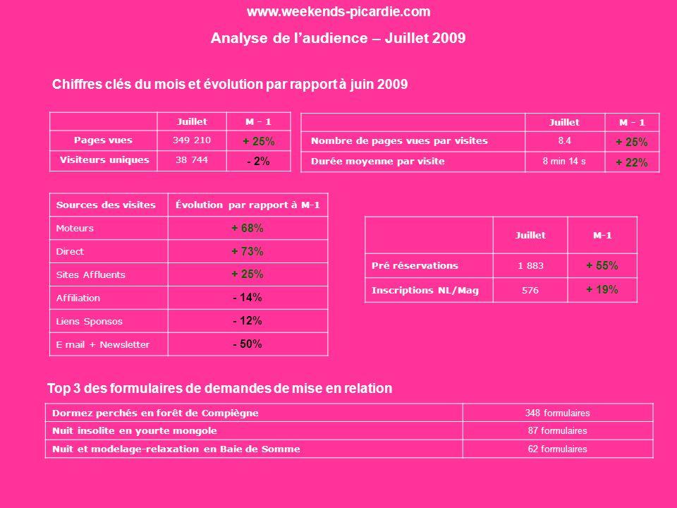 www.weekends-picardie.com Analyse de laudience – Juillet 2009 JuilletM - 1 Pages vues349 210 + 25% Visiteurs uniques38 744 - 2% Chiffres clés du mois