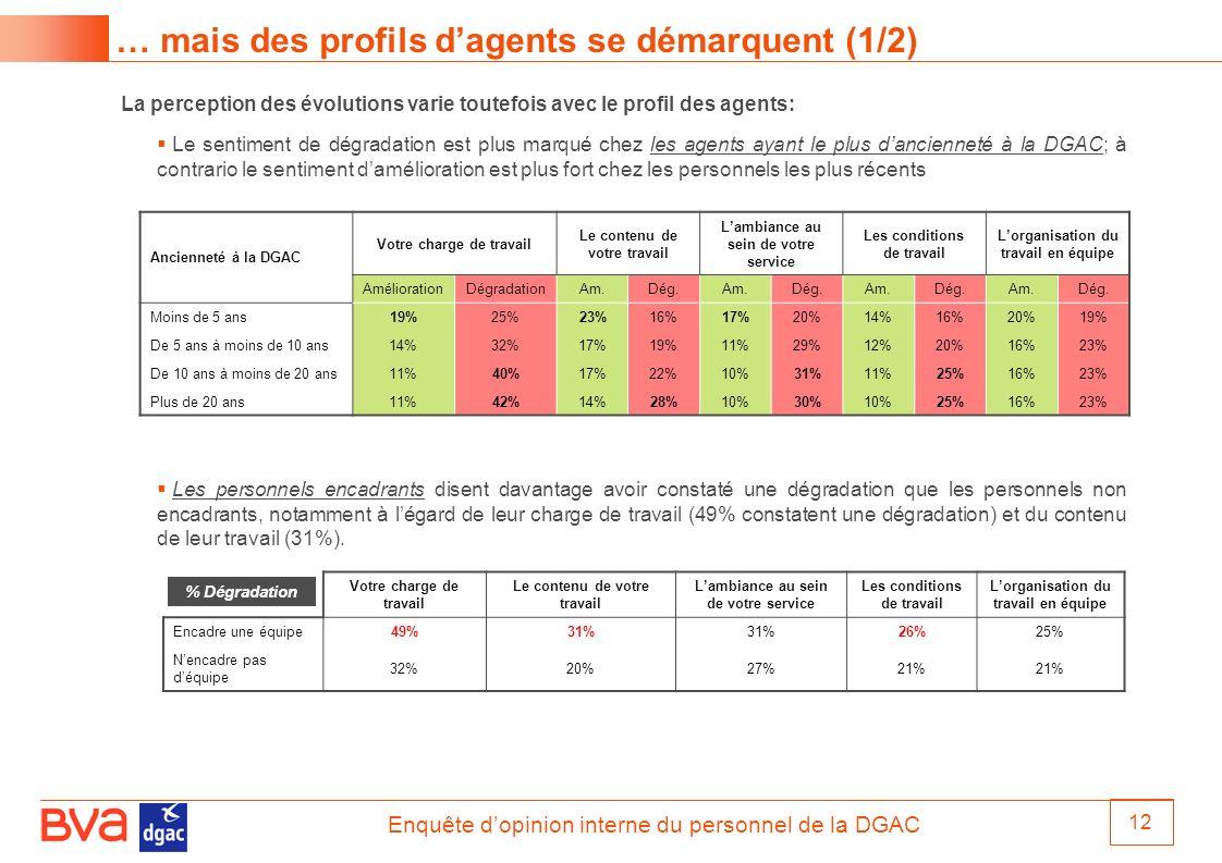 Enquête dopinion interne du personnel de la DGAC 12 … mais des profils dagents se démarquent (1/2) La perception des évolutions varie toutefois avec l