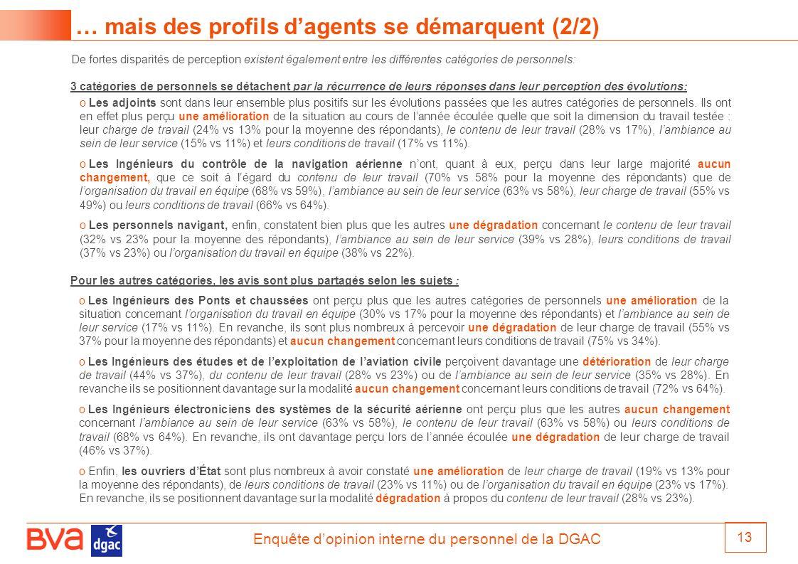 Enquête dopinion interne du personnel de la DGAC 13 … mais des profils dagents se démarquent (2/2) De fortes disparités de perception existent égaleme