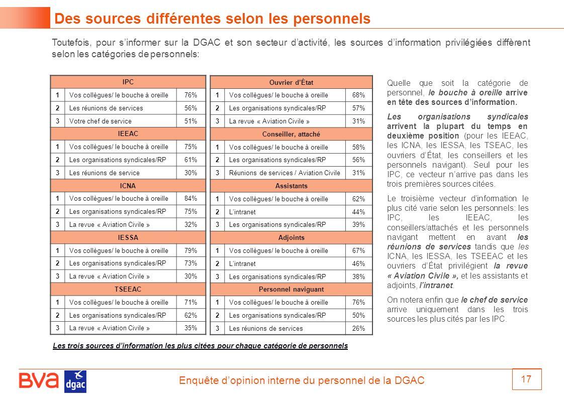 Enquête dopinion interne du personnel de la DGAC 17 Des sources différentes selon les personnels Toutefois, pour sinformer sur la DGAC et son secteur
