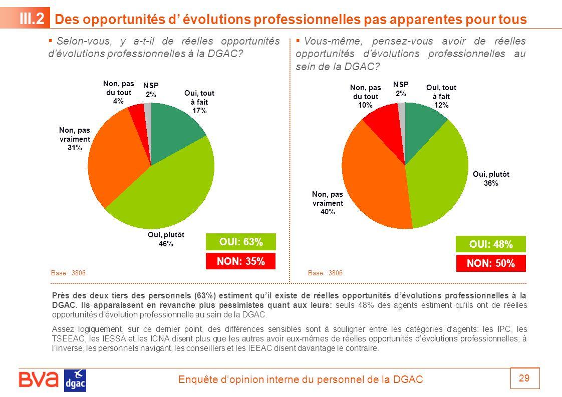 Enquête dopinion interne du personnel de la DGAC 29 Vous-même, pensez-vous avoir de réelles opportunités dévolutions professionnelles au sein de la DG