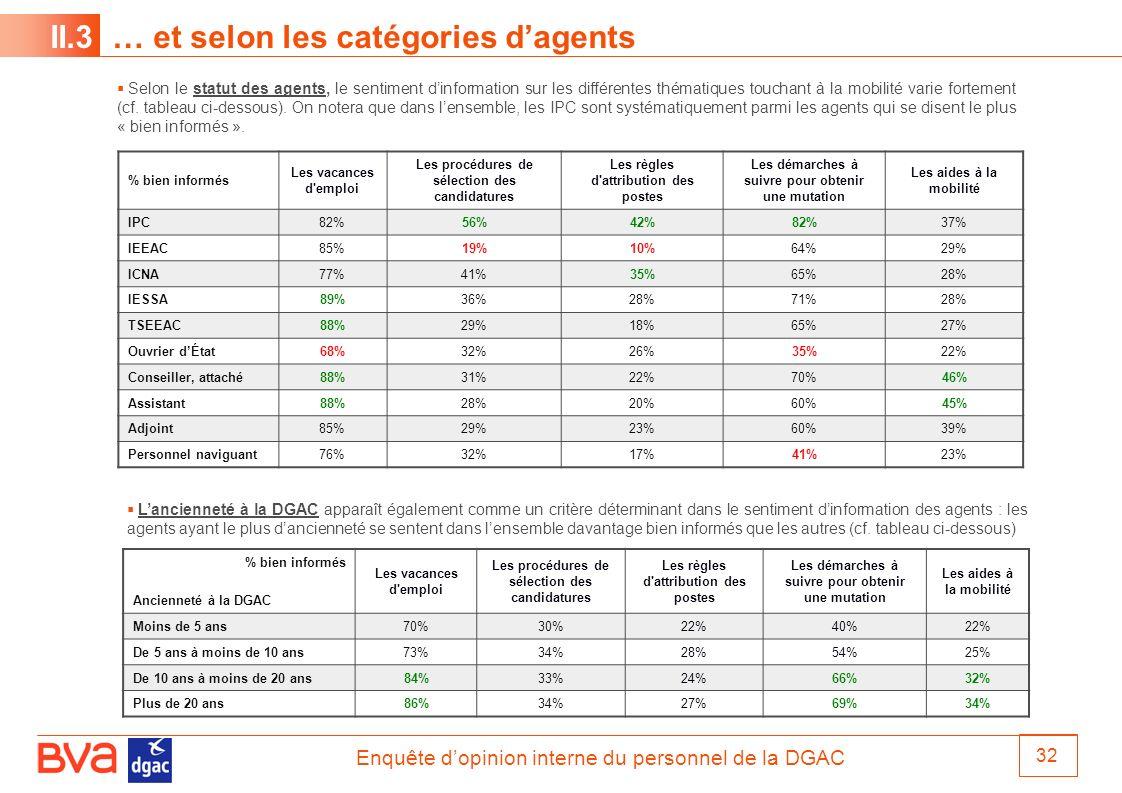 Enquête dopinion interne du personnel de la DGAC 32 II.3 … et selon les catégories dagents % bien informés Les vacances d'emploi Les procédures de sél