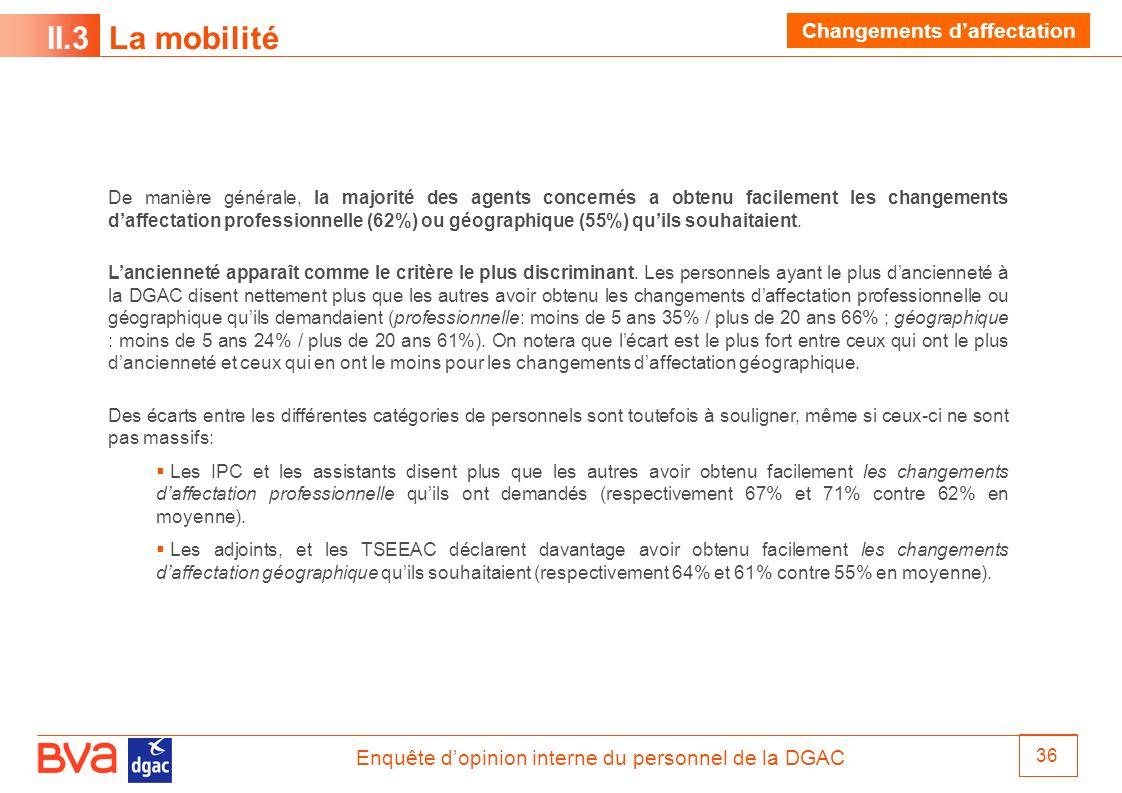 Enquête dopinion interne du personnel de la DGAC 36 II.3 La mobilité Changements daffectation De manière générale, la majorité des agents concernés a