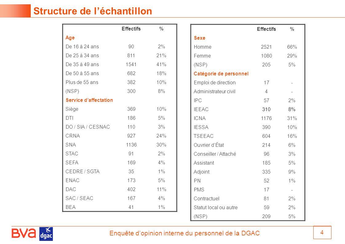 Enquête dopinion interne du personnel de la DGAC 4 Structure de léchantillon Effectifs% Age De 16 à 24 ans902% De 25 à 34 ans81121% De 35 à 49 ans1541