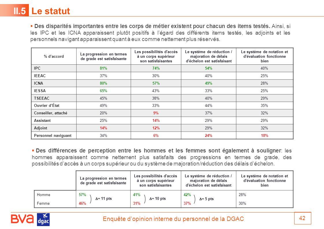 Enquête dopinion interne du personnel de la DGAC 42 II.5 Le statut % daccord La progression en termes de grade est satisfaisante Les possibilités d'ac