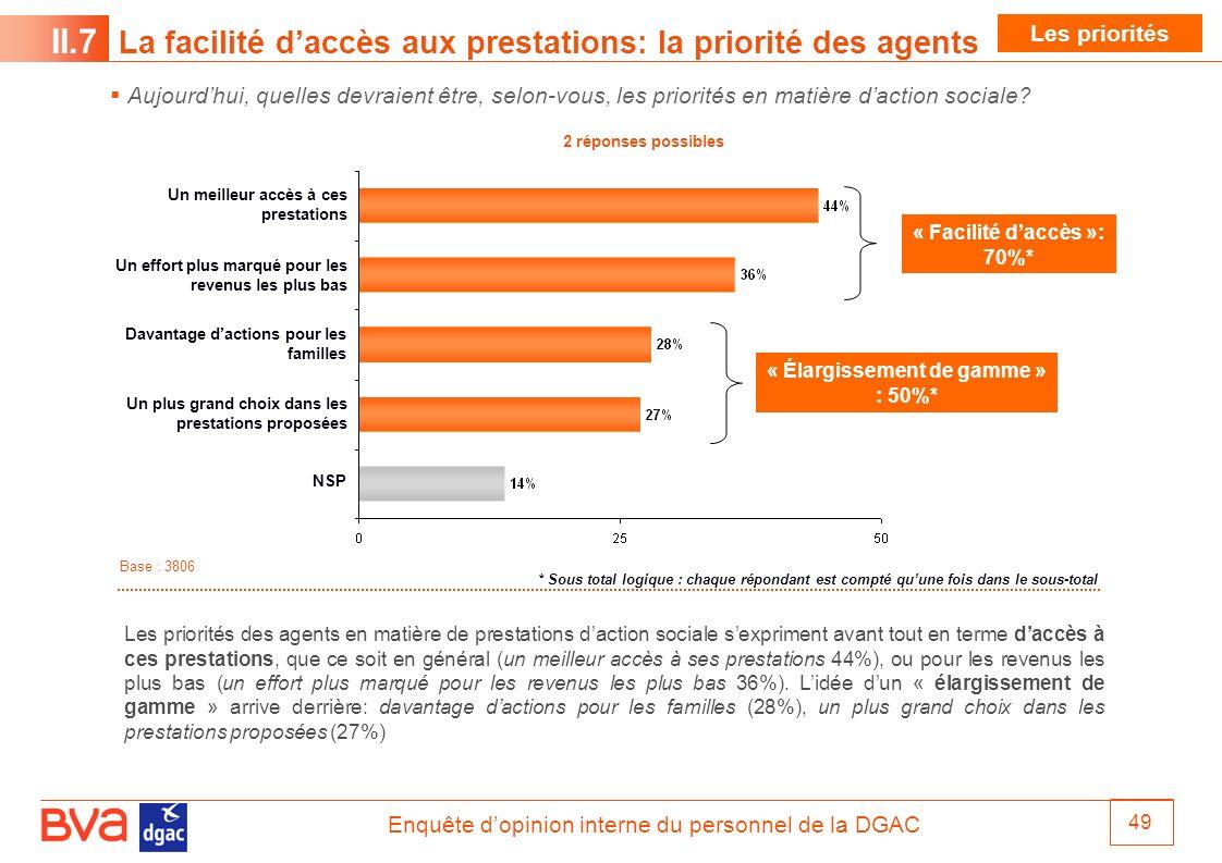 Enquête dopinion interne du personnel de la DGAC 49 Aujourdhui, quelles devraient être, selon-vous, les priorités en matière daction sociale? II.7 La