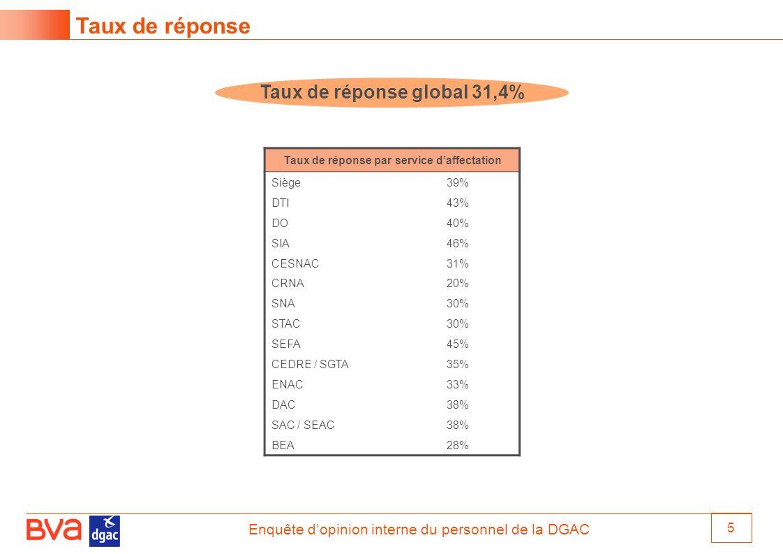 Enquête dopinion interne du personnel de la DGAC 5 Taux de réponse Taux de réponse par service daffectation Siège39% DTI43% DO40% SIA46% CESNAC31% CRN