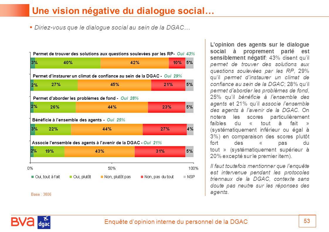 Enquête dopinion interne du personnel de la DGAC 53 Diriez-vous que le dialogue social au sein de la DGAC… Une vision négative du dialogue social… Ass