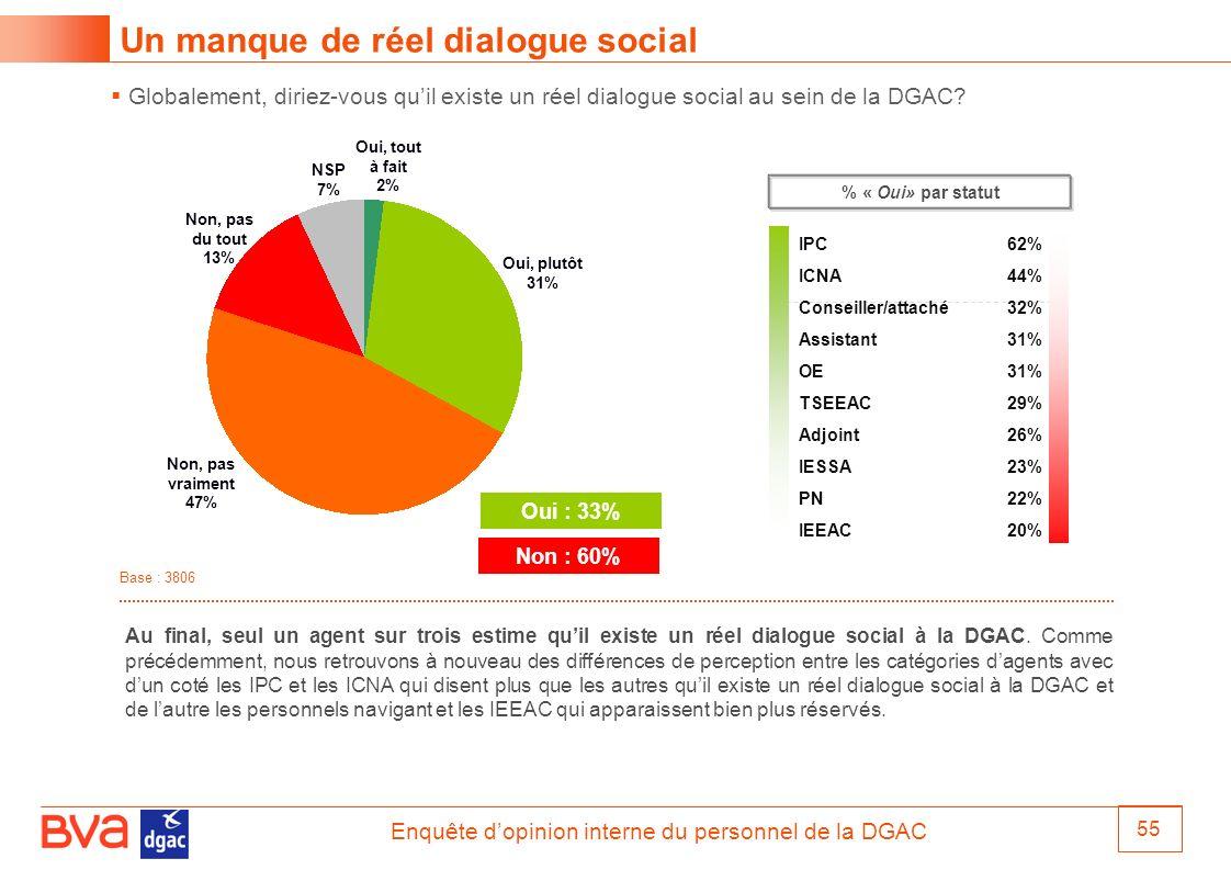 Enquête dopinion interne du personnel de la DGAC 55 Globalement, diriez-vous quil existe un réel dialogue social au sein de la DGAC? Un manque de réel