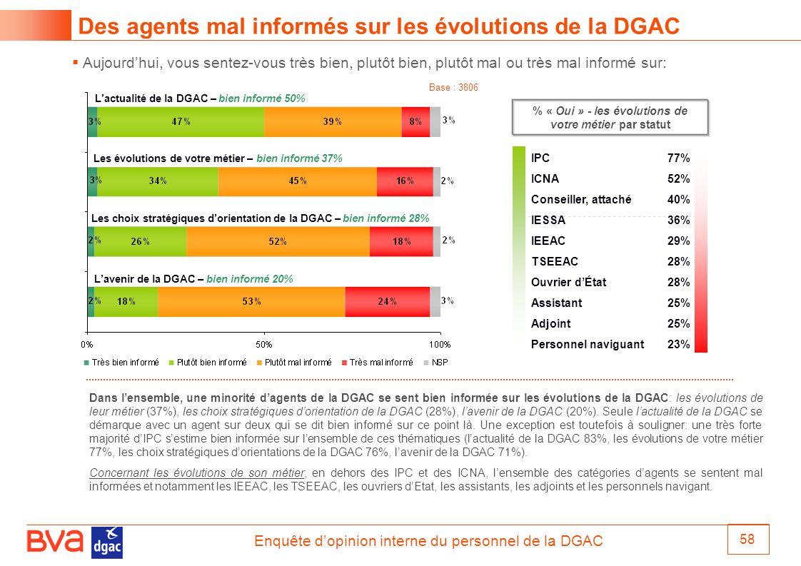 Enquête dopinion interne du personnel de la DGAC 58 Aujourdhui, vous sentez-vous très bien, plutôt bien, plutôt mal ou très mal informé sur: Des agent