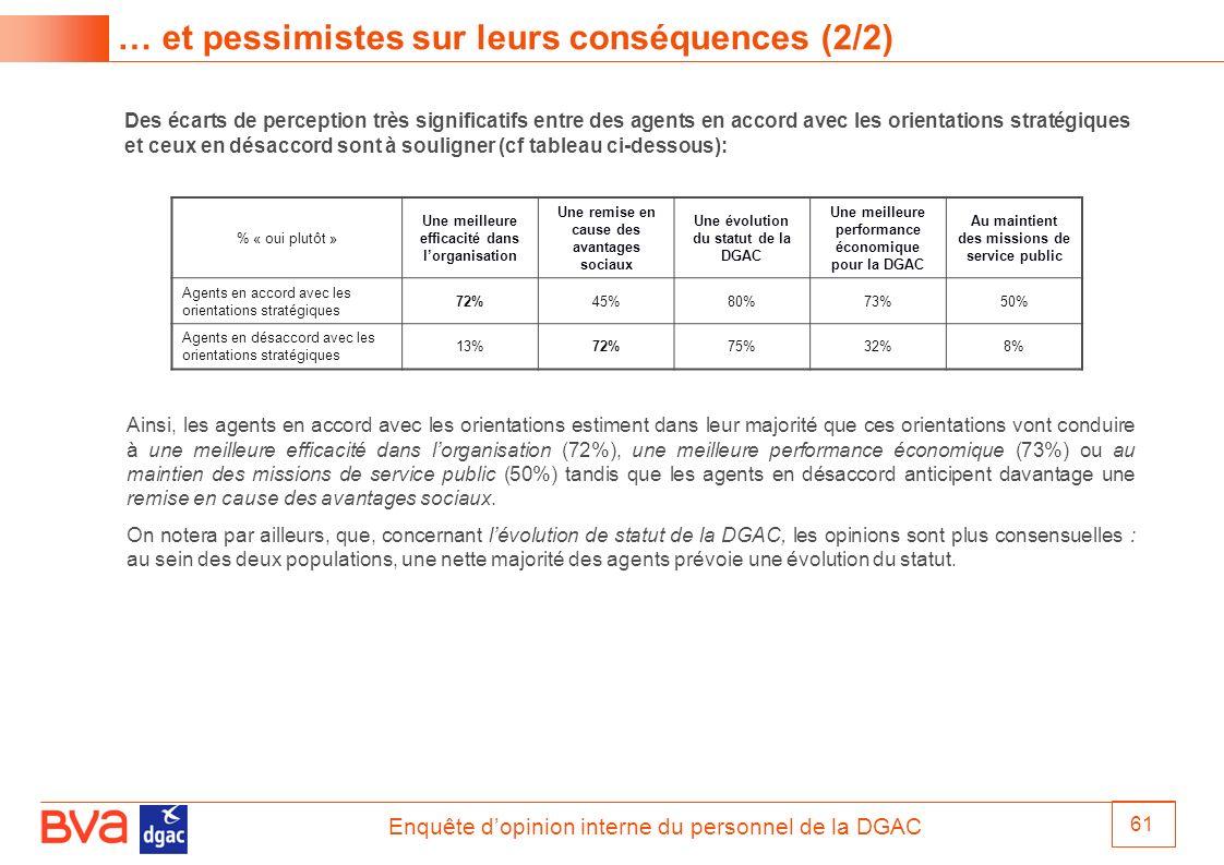 Enquête dopinion interne du personnel de la DGAC 61 % « oui plutôt » Une meilleure efficacité dans lorganisation Une remise en cause des avantages soc