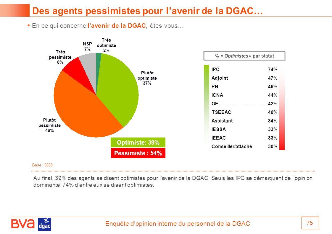 Enquête dopinion interne du personnel de la DGAC 75 Des agents pessimistes pour lavenir de la DGAC… En ce qui concerne lavenir de la DGAC, êtes-vous…