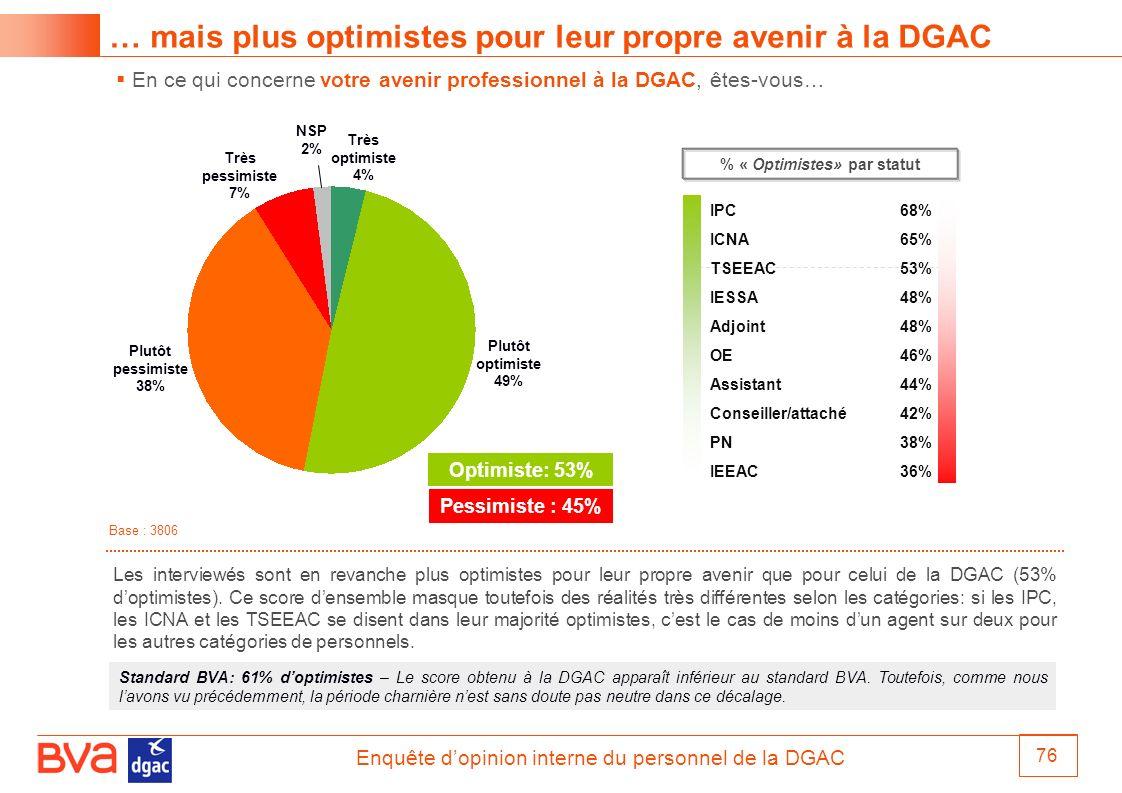Enquête dopinion interne du personnel de la DGAC 76 En ce qui concerne votre avenir professionnel à la DGAC, êtes-vous… … mais plus optimistes pour le