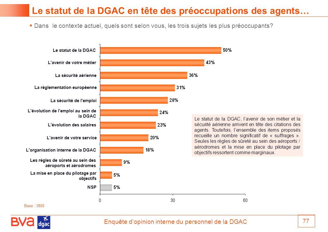 Enquête dopinion interne du personnel de la DGAC 77 Dans le contexte actuel, quels sont selon vous, les trois sujets les plus préoccupants? Le statut