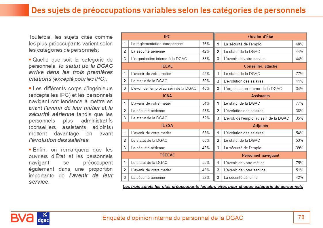 Enquête dopinion interne du personnel de la DGAC 78 Des sujets de préoccupations variables selon les catégories de personnels IPC 1La réglementation e