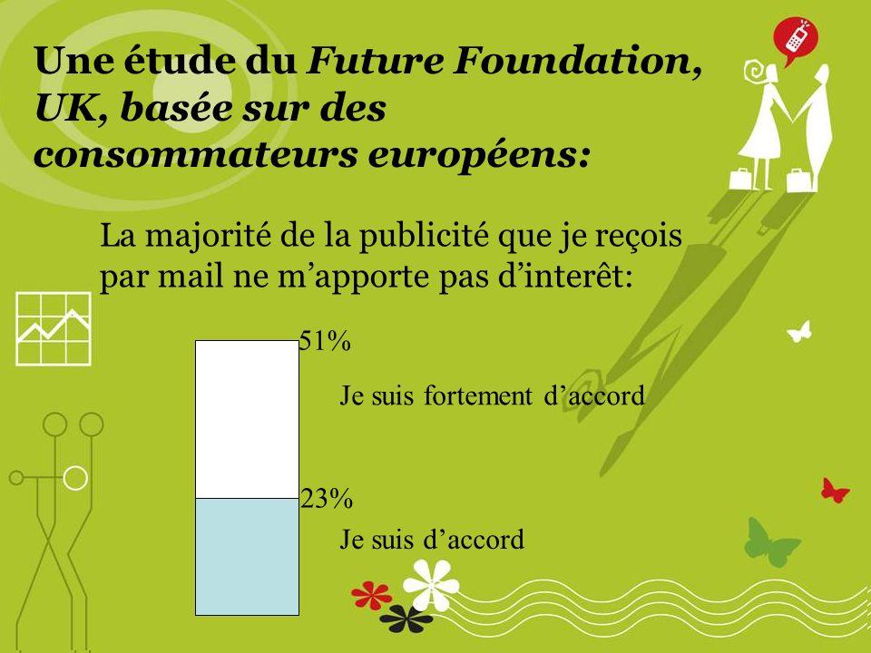Une étude du Future Foundation, UK, basée sur des consommateurs européens: 23% 51% La majorité de la publicité que je reçois par mail ne mapporte pas dinterêt: Je suis fortement daccord Je suis daccord