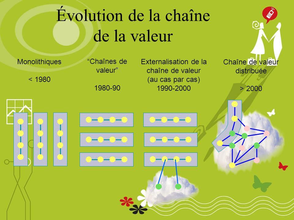 Monolithiques < 1980 Chaînes de valeur 1980-90 Chaîne de valeur distribuée > 2000 Externalisation de la chaîne de valeur (au cas par cas) 1990-2000 Évolution de la chaîne de la valeur