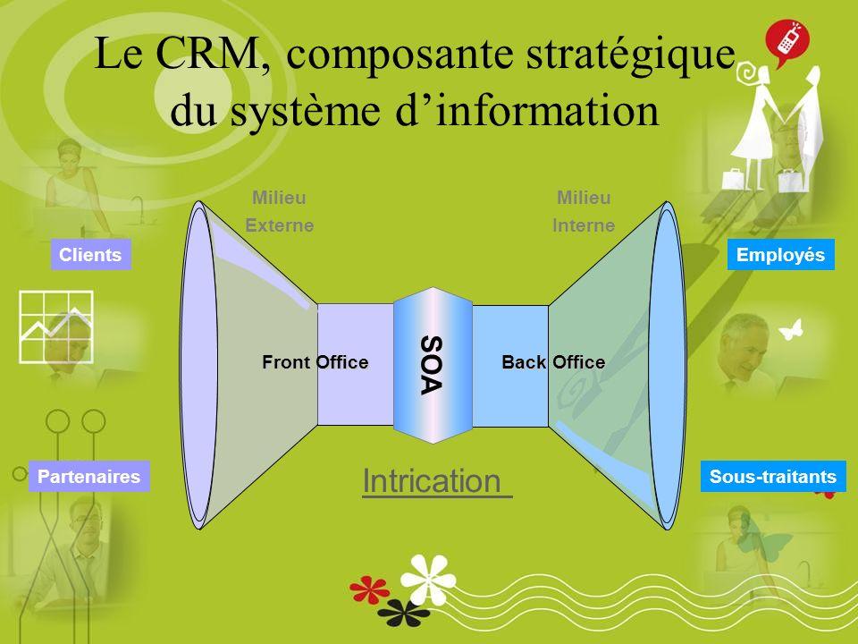 Le CRM, composante stratégique du système dinformation Milieu Externe Milieu Interne Front Office Back Office Clients Partenaires Employés Sous-traitants Intrication SOA