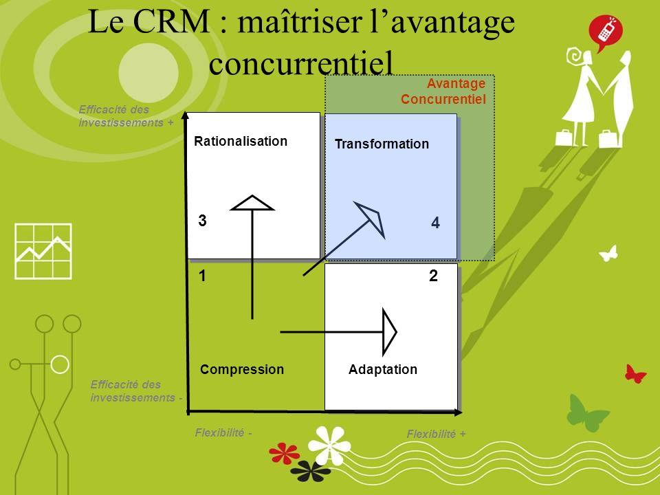 Le CRM : maîtriser lavantage concurrentiel Flexibilité - Flexibilité + Efficacité des investissements - Efficacité des investissements + 12 4 3 Compression Rationalisation Adaptation Transformation Avantage Concurrentiel