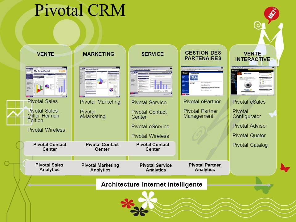 Pivotal CRM VENTE Pivotal Sales Pivotal Sales- Miller Heiman Edition Pivotal Wireless Pivotal Service Pivotal Contact Center Pivotal eService Pivotal Wireless SERVICEMARKETING Pivotal Marketing Pivotal eMarketing Pivotal eSales Pivotal Configurator Pivotal Advisor Pivotal Quoter Pivotal Catalog VENTE INTERACTIVE Pivotal ePartner Pivotal Partner Management GESTION DES PARTENAIRES Pivotal Contact Center Pivotal Sales Analytics Pivotal Marketing Analytics Pivotal Service Analytics Pivotal Partner Analytics Architecture Internet intelligente