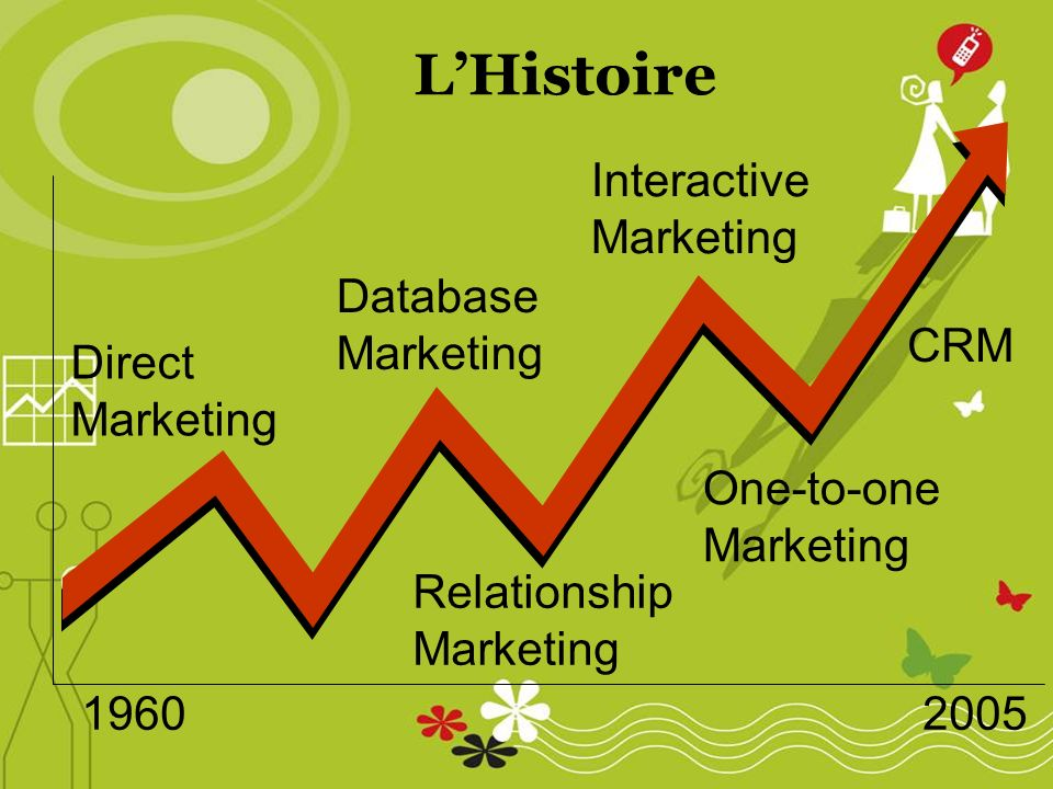 1960 2005 Direct Marketing Database Marketing Relationship Marketing Interactive Marketing One-to-one Marketing CRM LHistoire