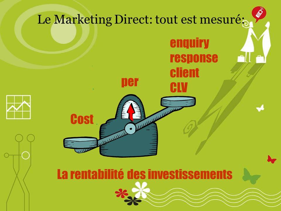 Le Marketing Direct: tout est mesuré: enquiry response client CLV La rentabilité des investissements Cost per