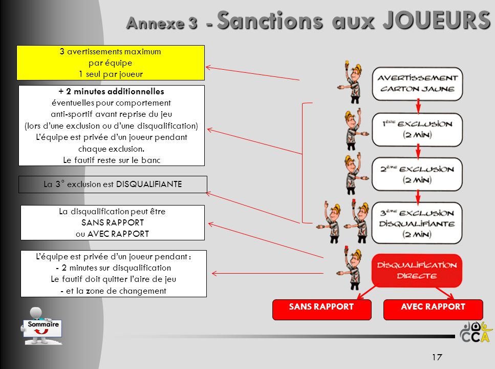 Annexe 3 - Sanctions aux JOUEURS 3 avertissements maximum par équipe 1 seul par joueur + 2 minutes additionnelles éventuelles pour comportement anti-s