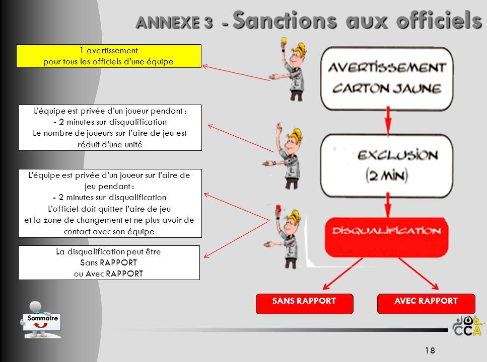 ANNEXE 3 - Sanctions aux officiels 1 avertissement pour tous les officiels dune équipe La disqualification peut être Sans RAPPORT ou Avec RAPPORT Léqu