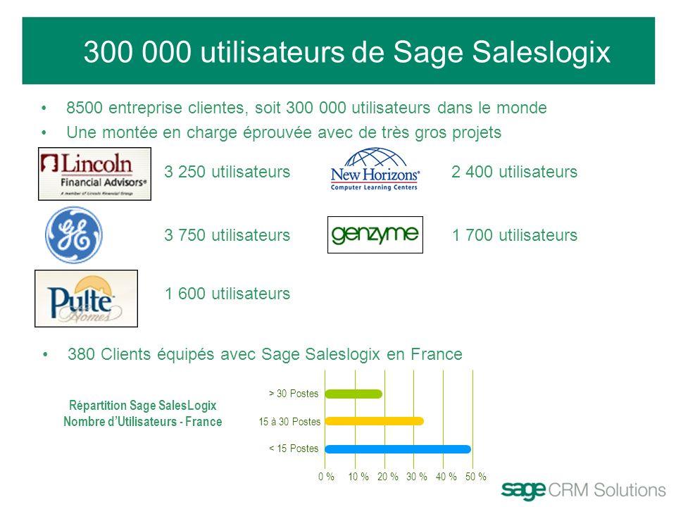 300 000 utilisateurs de Sage Saleslogix 8500 entreprise clientes, soit 300 000 utilisateurs dans le monde Une montée en charge éprouvée avec de très g