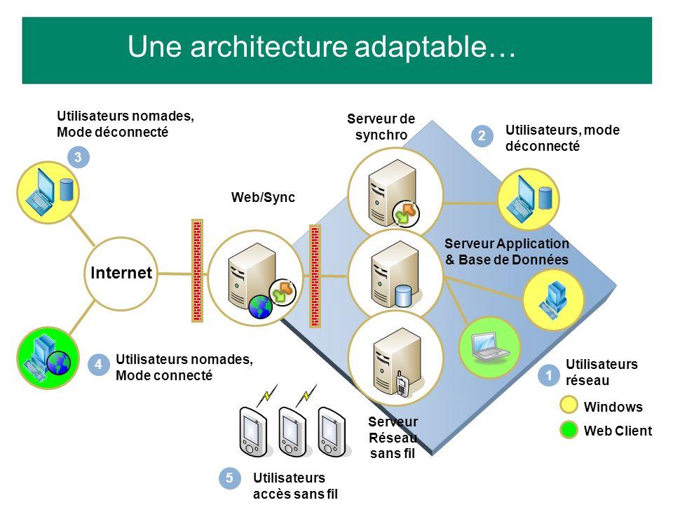 1 Utilisateurs réseau Serveur Application & Base de Données 2 Utilisateurs, mode déconnecté Serveur de synchro Windows Web Client Serveur Réseau sans
