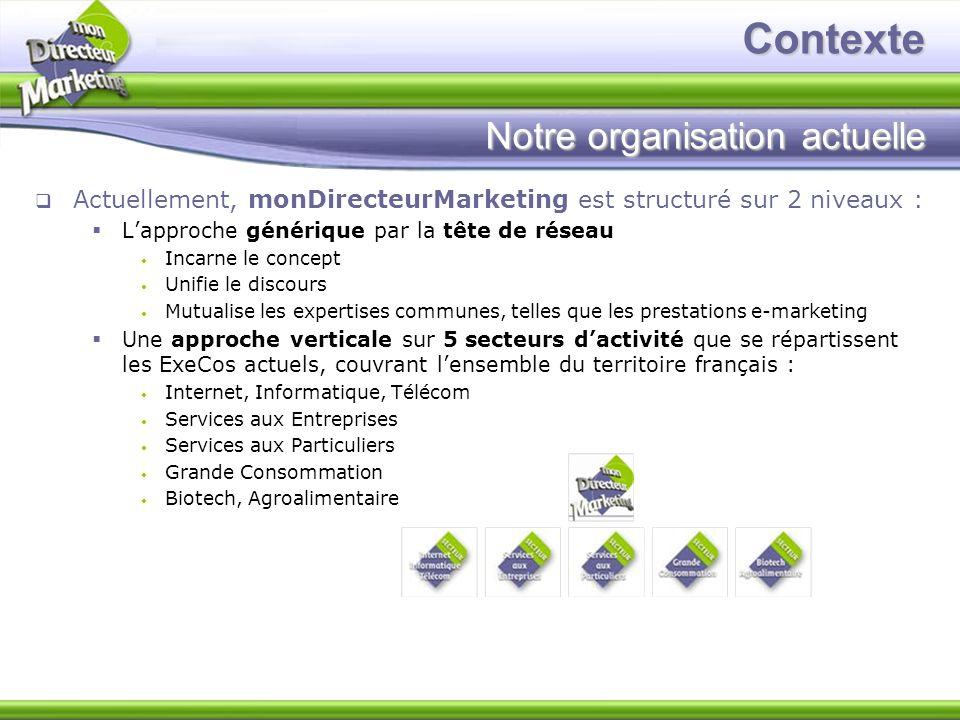 Contexte Notre organisation actuelle Actuellement, monDirecteurMarketing est structuré sur 2 niveaux : Lapproche générique par la tête de réseau Incar