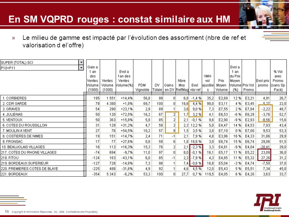 16 Copyright © Information Resources, Inc., 2008. Confidential and Proprietary. En SM VQPRD rouges : constat similaire aux HM »Le milieu de gamme est
