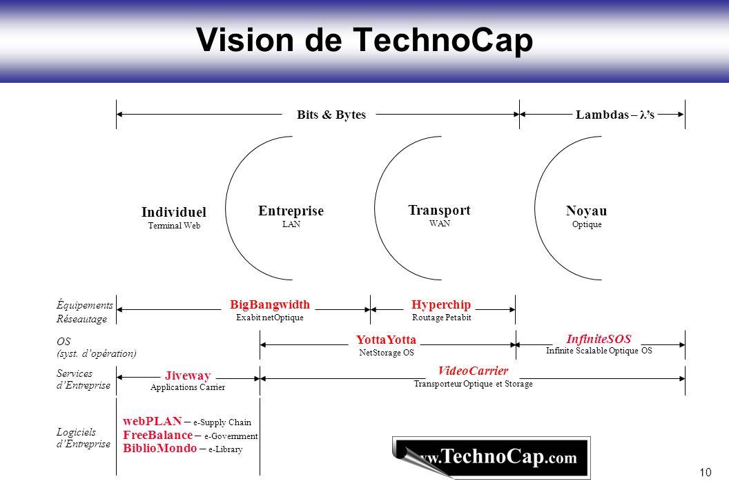 Noyau Optique Transport WAN Entreprise LAN Individuel Terminal Web Vision de TechnoCap Bits & Bytes Lambdas – λs Hyperchip Routage Petabit Équipements