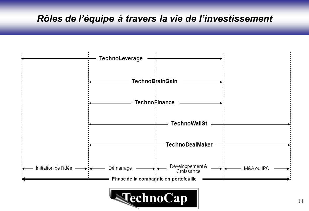 14 Rôles de léquipe à travers la vie de linvestissement Phase de la compagnie en portefeuille Initiation de lidée TechnoLeverage TechnoBrainGain TechnoDealMaker TechnoFinance TechnoWallSt Démarrage Développement & Croissance M&A ou IPO