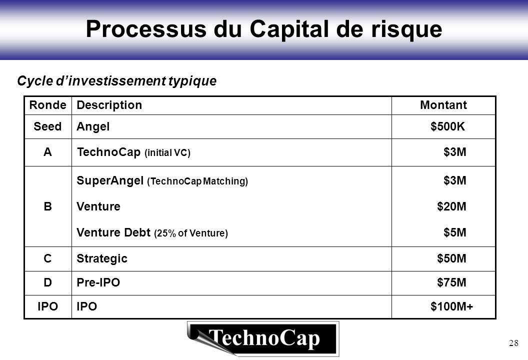28 Processus du Capital de risque Cycle dinvestissement typique $100M+IPO $75MPre-IPOD $50MStrategicC $5MVenture Debt (25% of Venture) $20MVentureB $3MSuperAngel (TechnoCap Matching) $3MTechnoCap (initial VC) A $500KAngelSeed MontantDescriptionRonde