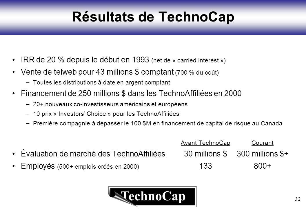 32 Résultats de TechnoCap IRR de 20 % depuis le début en 1993 (net de « carried interest ») Vente de telweb pour 43 millions $ comptant (700 % du coût) –Toutes les distributions à date en argent comptant Financement de 250 millions $ dans les TechnoAffiliées en 2000 –20+ nouveaux co-investisseurs américains et européens –10 prix « Investors Choice » pour les TechnoAffiliées –Première compagnie à dépasser le 100 $M en financement de capital de risque au Canada Avant TechnoCapCourant Évaluation de marché des TechnoAffiliées30 millions $300 millions $+ Employés (500+ emplois créés en 2000) 133800+