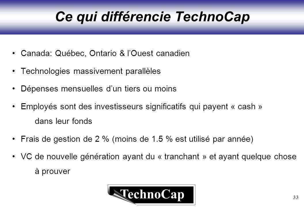 33 Ce qui différencie TechnoCap Canada: Québec, Ontario & lOuest canadien Technologies massivement parallèles Dépenses mensuelles dun tiers ou moins Employés sont des investisseurs significatifs qui payent « cash » dans leur fonds Frais de gestion de 2 % (moins de 1.5 % est utilisé par année) VC de nouvelle génération ayant du « tranchant » et ayant quelque chose à prouver
