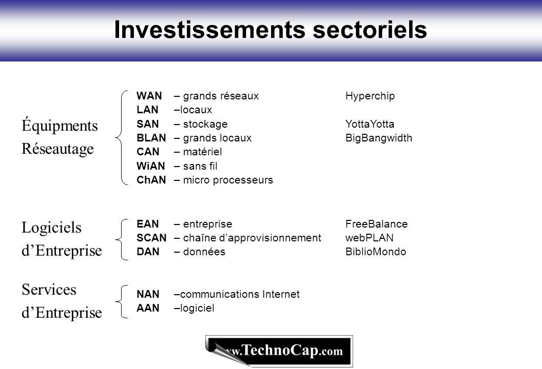 Investissements sectoriels WAN– grands réseaux LAN –locaux SAN – stockage BLAN– grands locaux CAN – matériel WiAN – sans fil ChAN – micro processeurs