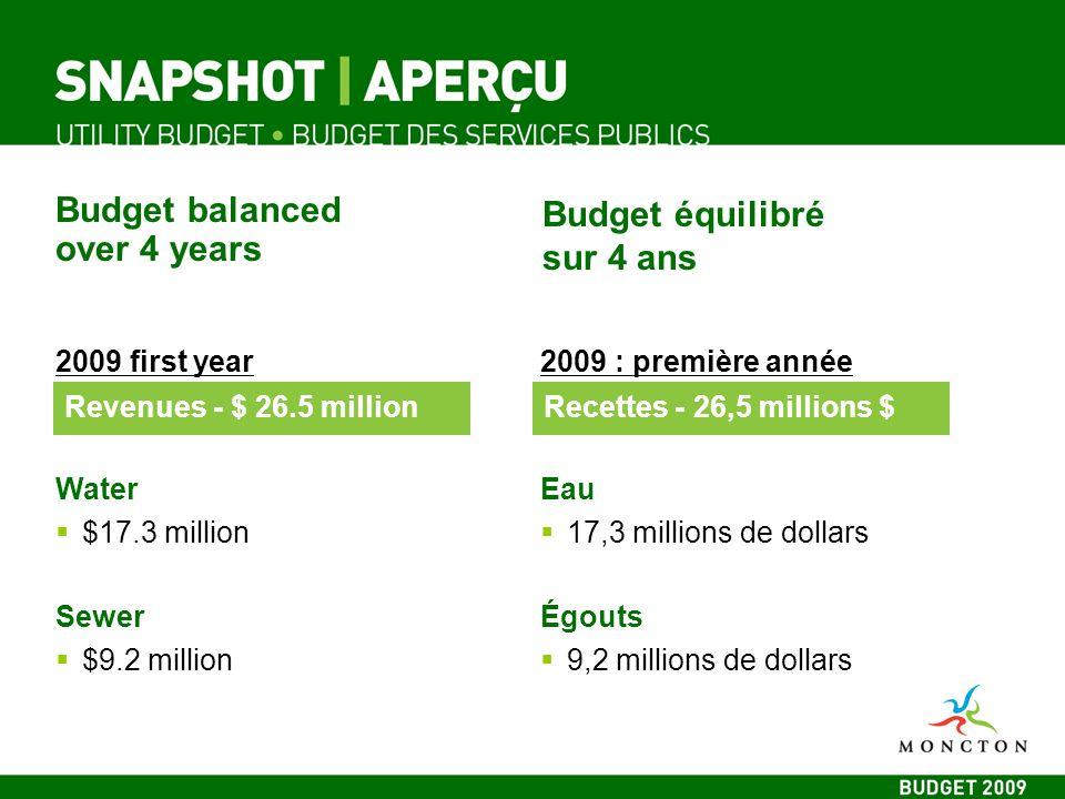 Budget balanced over 4 years Budget équilibré sur 4 ans 2009 first year Water $17.3 million Sewer $9.2 million 2009 : première année Eau 17,3 millions de dollars Égouts 9,2 millions de dollars Revenues - $ 26.5 millionRecettes - 26,5 millions $