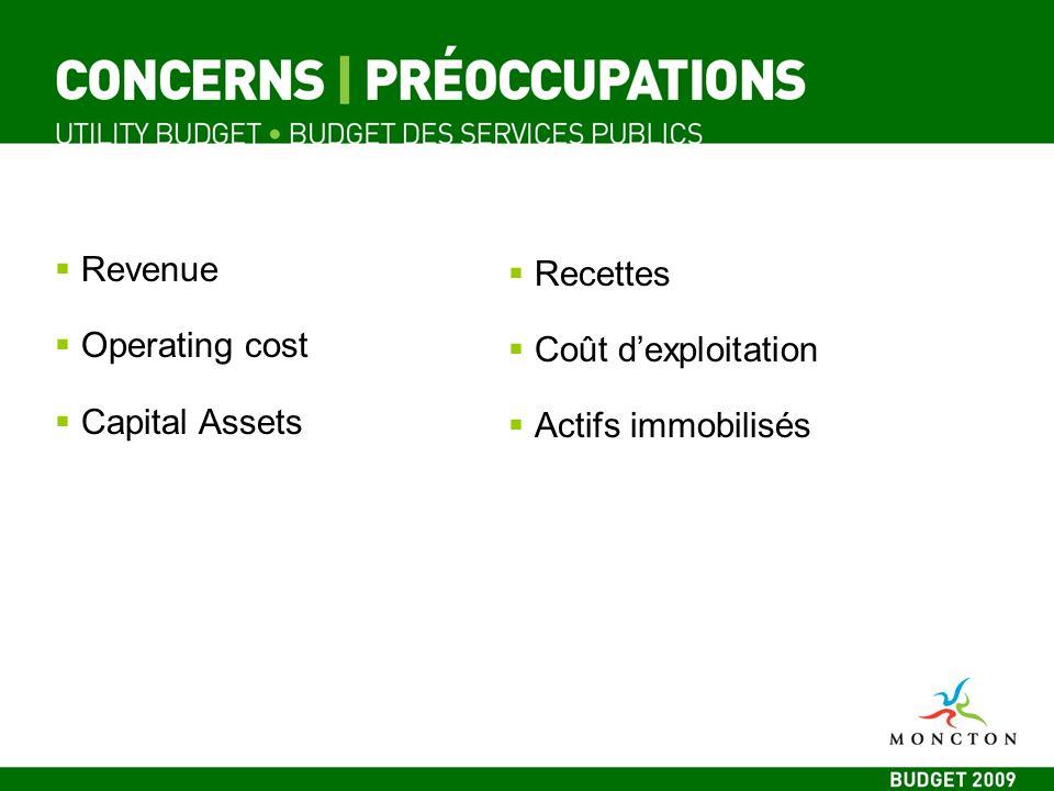 Revenue Operating cost Capital Assets Recettes Coût dexploitation Actifs immobilisés