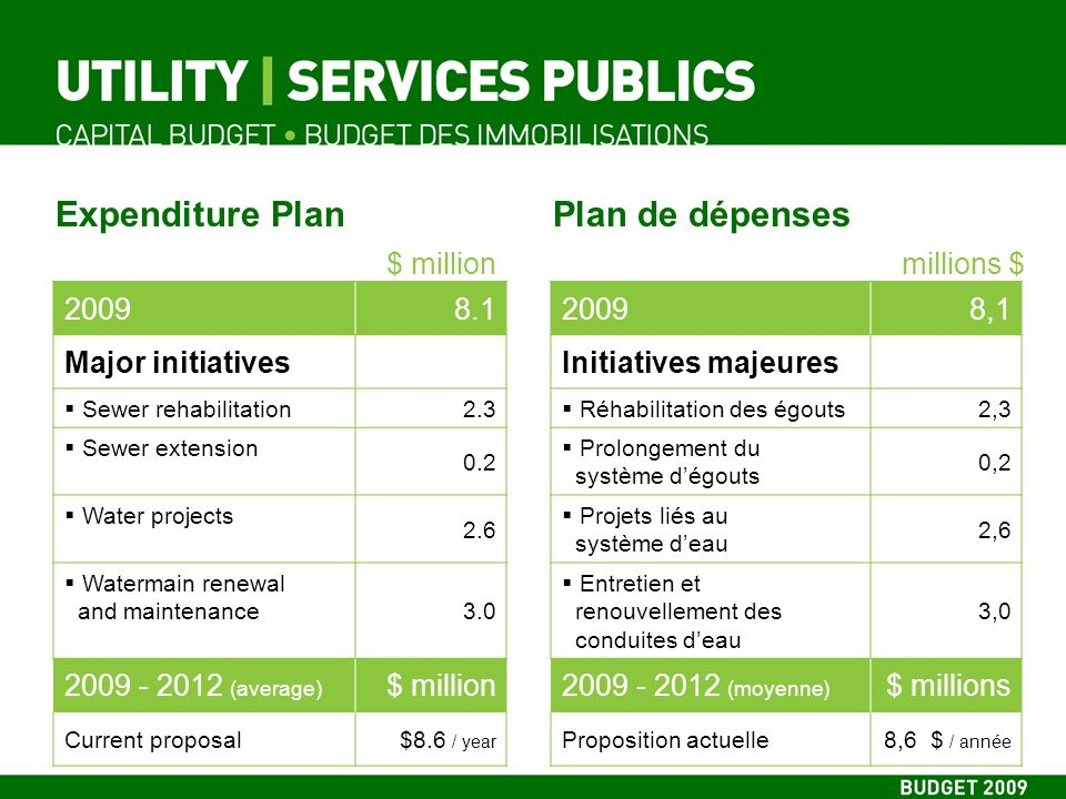 Expenditure Plan 20098.1 Major initiatives Sewer rehabilitation2.3 Sewer extension 0.2 Water projects 2.6 Watermain renewal and maintenance3.0 2009 - 2012 (average) $ million Current proposal$8.6 / year Plan de dépenses 20098,1 Initiatives majeures Réhabilitation des égouts2,3 Prolongement du système dégouts 0,2 Projets liés au système deau 2,6 Entretien et renouvellement des conduites deau 3,0 2009 - 2012 (moyenne) $ millions Proposition actuelle8,6 $ / année $ millionmillions $