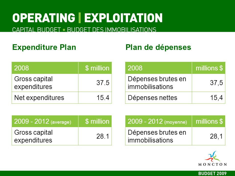 Expenditure PlanPlan de dépenses 2008$ million Gross capital expenditures 37.5 Net expenditures15.4 2009 - 2012 (average) $ million Gross capital expenditures 28.1 2008millions $ Dépenses brutes en immobilisations 37,5 Dépenses nettes15,4 2009 - 2012 (moyenne) millions $ Dépenses brutes en immobilisations 28,1