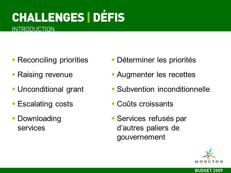 Capital budget Reserves Capital maintenance Budget dimmobilisations Réserves Entretien des immobilisations