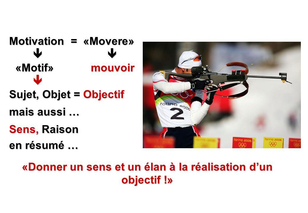 © J-P. Egger, H. Müller Motivation = «Movere» «Motif» mouvoir «Motif» mouvoir Sujet, Objet = Objectif mais aussi … Sens, Raison en résumé … «Donner un