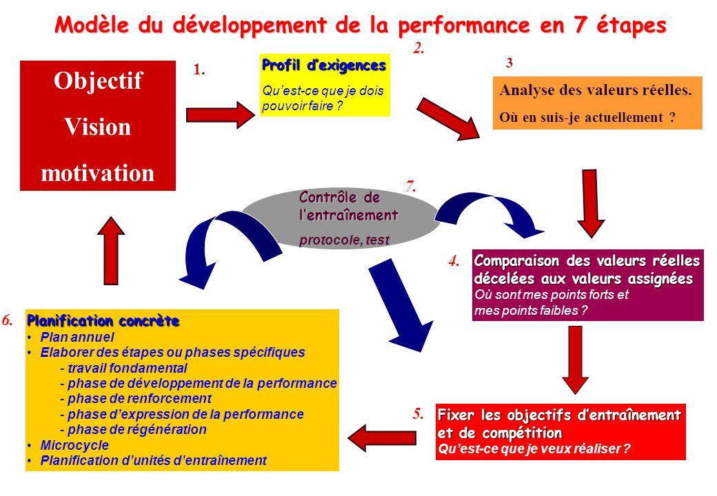 © J-P. Egger, H. Müller Modèle du développement de la performance en 7 étapes Profil dexigences Quest-ce que je dois pouvoir faire ? 2. Comparaison de
