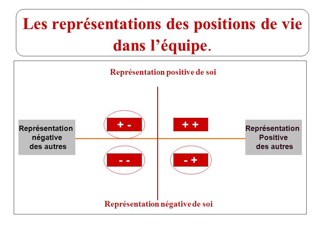 © J-P. Egger, H. Müller Les représentations des positions de vie dans léquipe. Représentation positive de soi + - - - + + Représentation négative de s